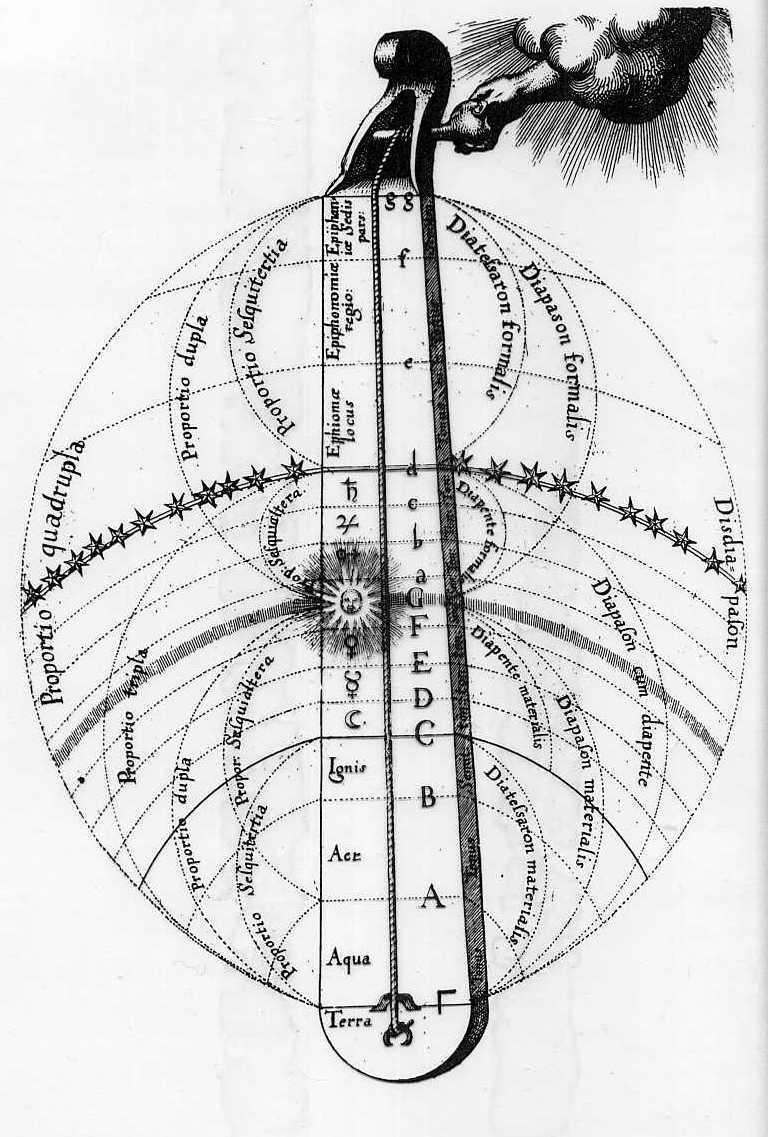 """Monochord - muzyka sfer"", Robert Fludd - encyklopedia ""Utriusque cosmi, historia... 1617"""