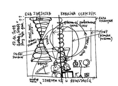 """Szkic do performance'u Ewy Zarzyckiej i Karoliny Oleksik """"Zdarzyło się w przyszłości"""", 2013, Ewa Zarzycka & Karolina Oleksik (źródło: materiały prasowe organizatora)"""