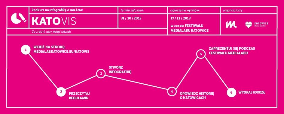 Katovis – konkurs na infografikę o mieście (źródło: materiały prasowe organizatora)