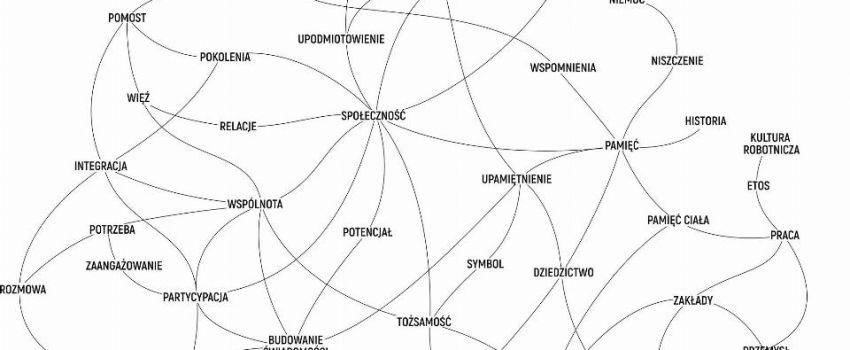 """Jaśmina Wójcik, """"Projekt Ursus Zakłady"""", diagram; projekt: Hanna Dyrcz (źródło: materiały prasowe organizatora)"""